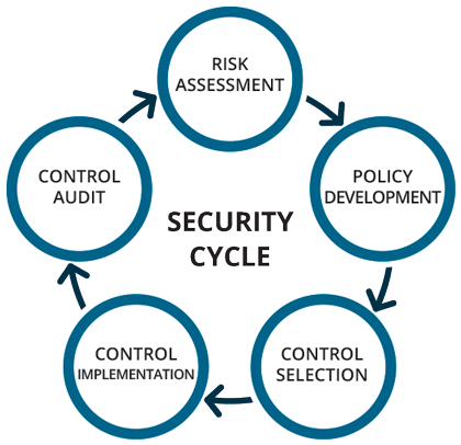 Effective risk management security cycle. Risk Assessment - Policy Development - Control Selection - Control Implementation - Control Audit