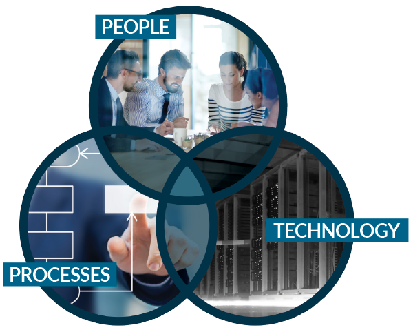 People, Processes, and Technology